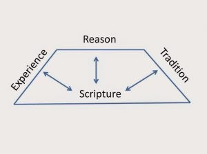 "A trapezoid. Each side has one of the words, ""Scripture,"" ""Experience,"" ""Reason,"" or ""Tradition."""