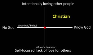 simple graph showing intersection of living a live of love for others vs. self-focus, and knowing vs. not knowing God